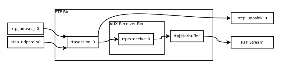 GStreamer support for the RIST Specification – Nicolas' Blog